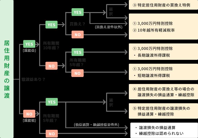 居住用財産の譲渡における特例適用フローチャート