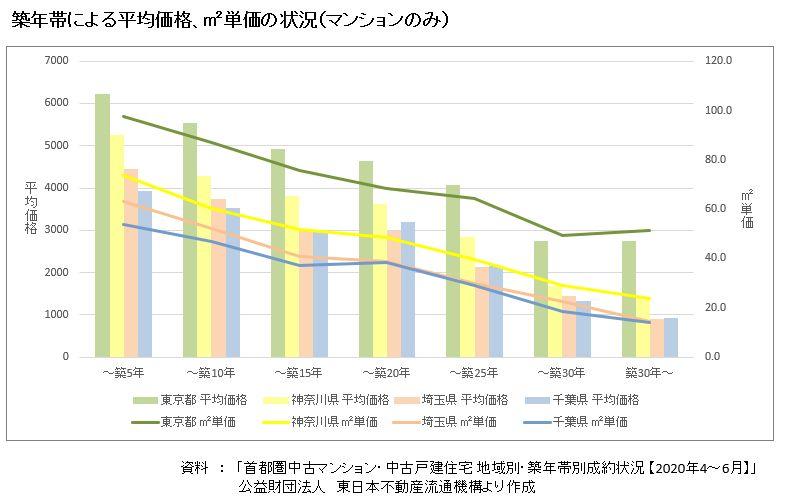 築年帯による平均価格・㎡単価の状況(マンションのみ)