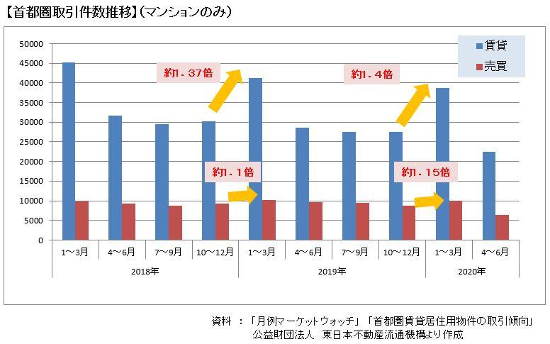2018~2020首都圏取引件数推移(マンションのみ)