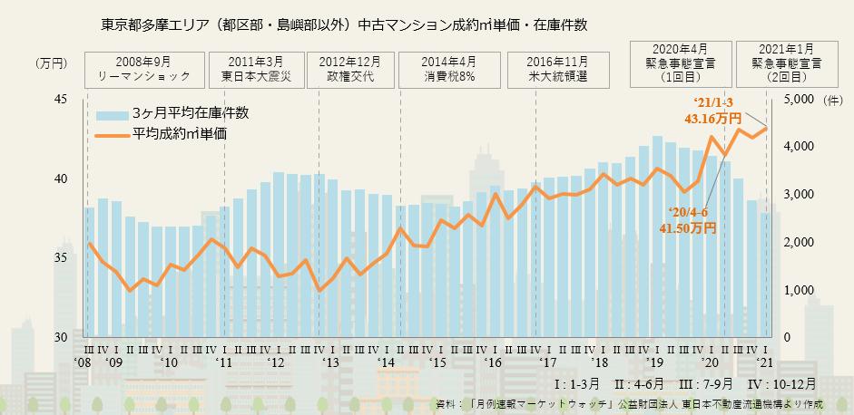 【7】東京都多摩エリアの市況について
