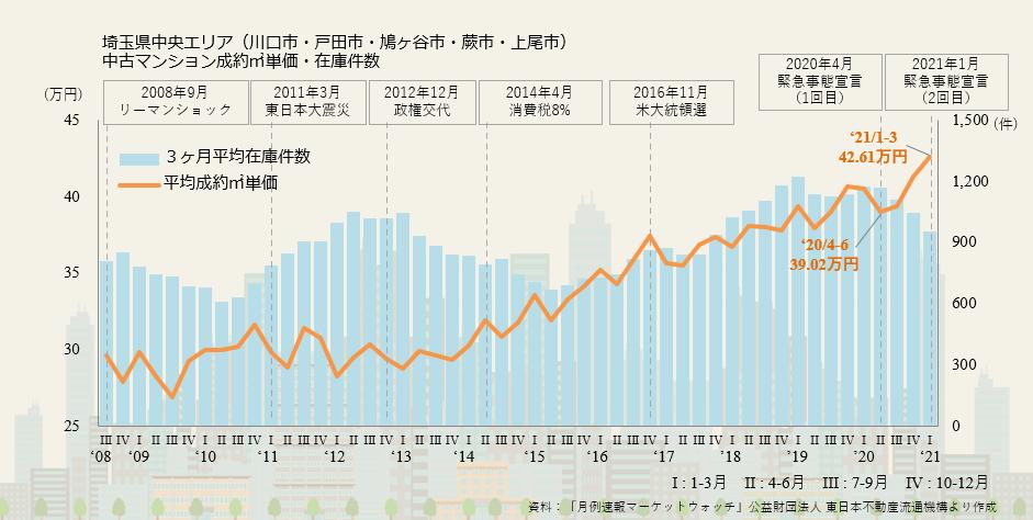 【9】埼玉県中央エリアの市況について