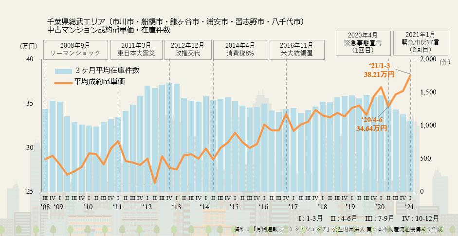 【10】千葉県総武エリアの市況について
