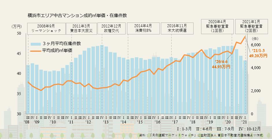 【11】横浜市エリアの市況について